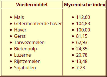 Glycemische index